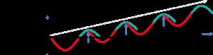 pulse7 test leistungsniveau