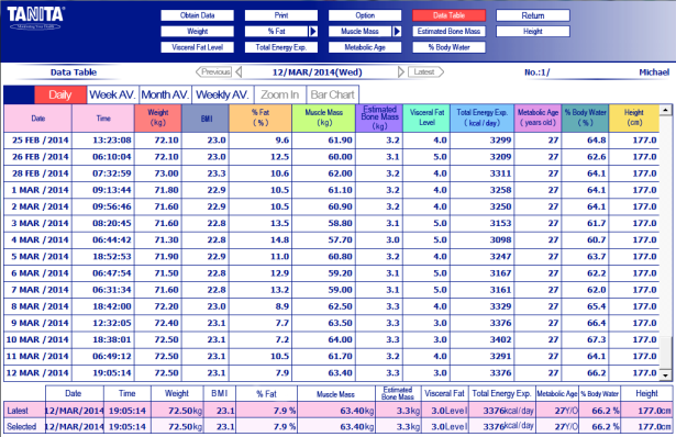 Tanita BC601 Körperanalysewaage Auswertung