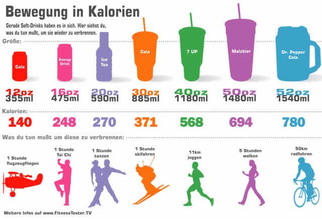 Kalorientabelle Softdrinks und wie du sie wieder los wirst
