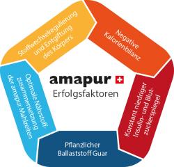 mit dem amapur prinzip schnell abnehmen und erfolgreich schlank bleiben
